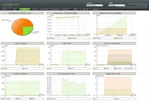 phpUnderControl metrics charts